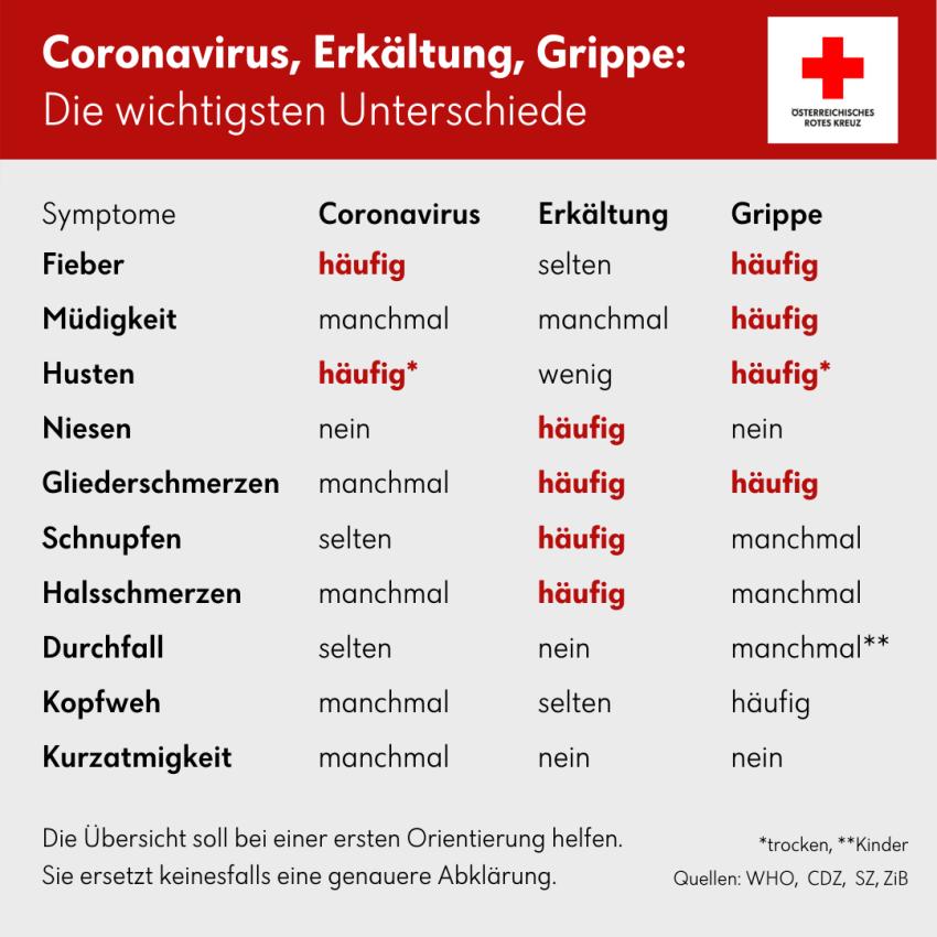 Tabelle zu den unterschieden zwischen Coromavirus, Erkältung und Grippe